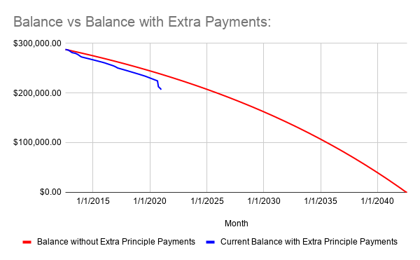 Balance vs Balance with Extra Payments_ (1).png